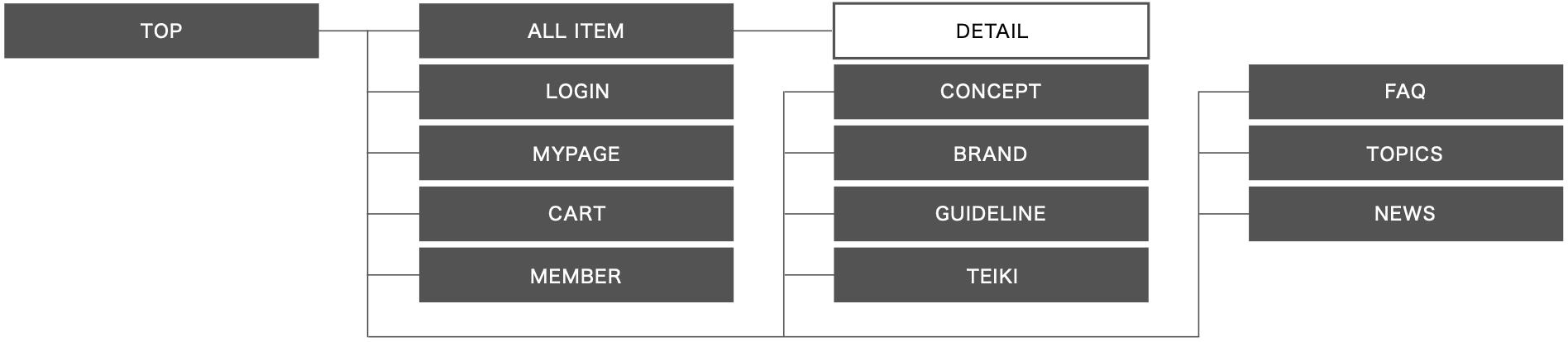 case_mandom-map