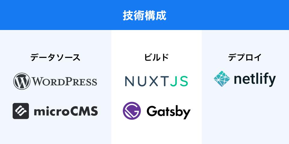 技術構成 データベース:WordPress microCMS ビルト:NUXT.JS Gatsby デプロイ:netlify