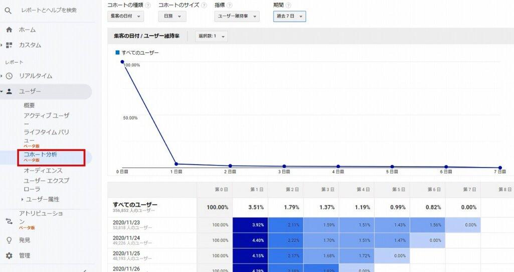 「コホート分析」からアクティブユーザー(AU)を確認する