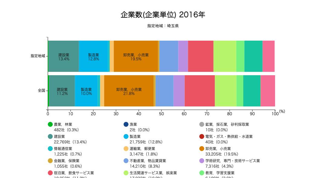 地域経済分析システムの2016年時点・埼玉都の企業数データ