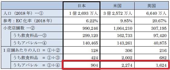 令和元年度 内外一体の経済成長戦略構築にかかる国際経済調査事業(電子商取引に関する市場調査)