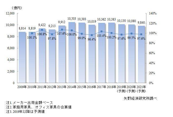 株式会社矢野経済研究所の調査