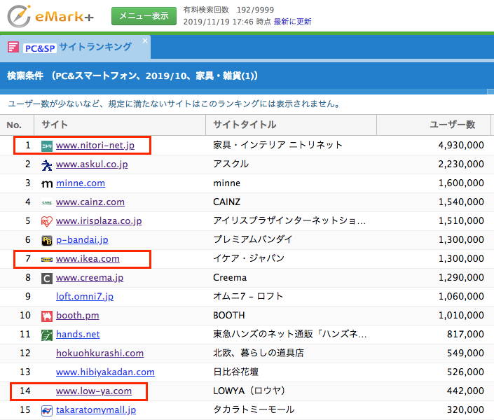 国内ユーザー数ランキングではダントツでニトリ