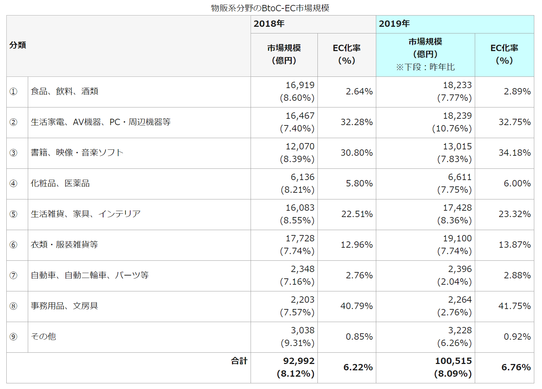 業界別のEC市場規模及びEC化率