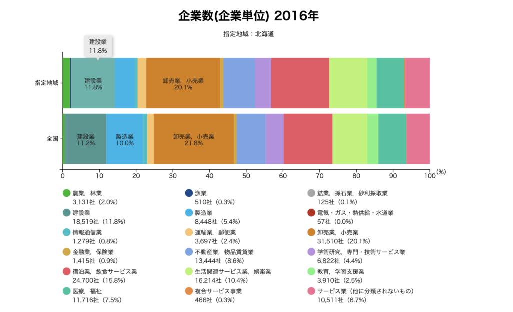 北海道県の企業数データ