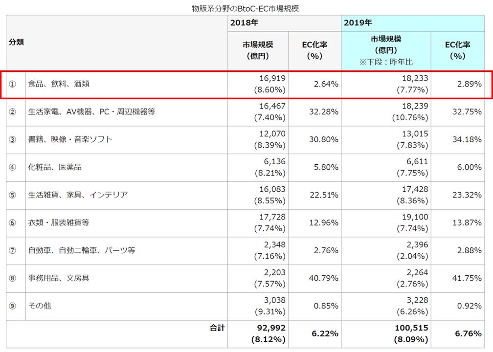 食品業界を含む様々な市場のEC化率を示すデータ