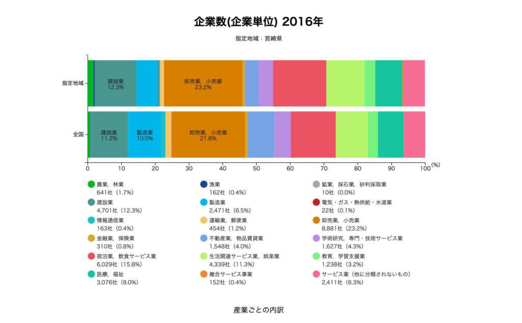 宮崎県の企業数データ