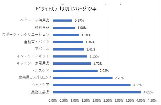 【業界別】ECサイトの平均CVR