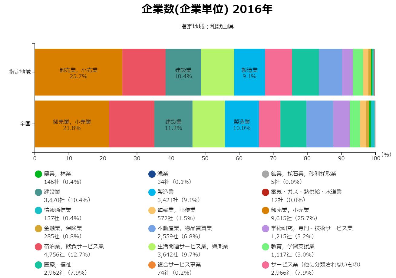 和歌山の業界構造