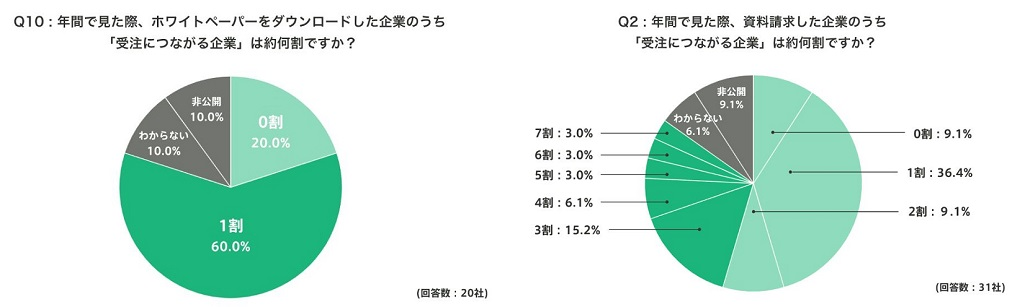 ホワイトペーパーは全体の約1割、事例資料は2割~7割の確率で成約に結びついているという調査結果