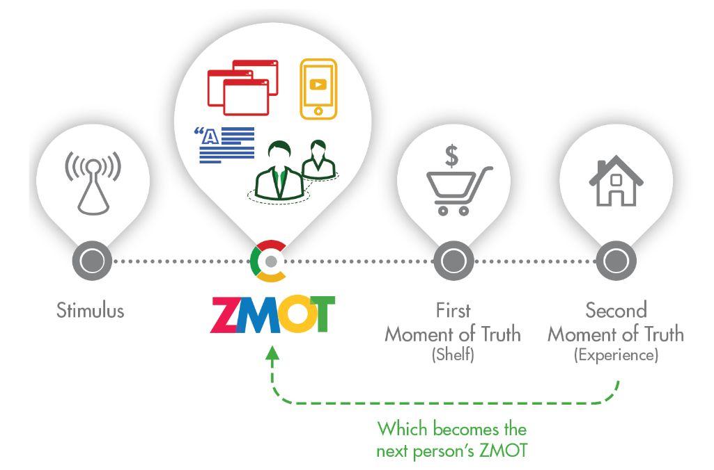 GoogleによるZMOTの説明